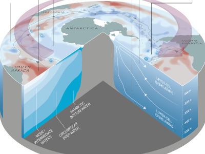 Schematic of major Southern Ocean changes