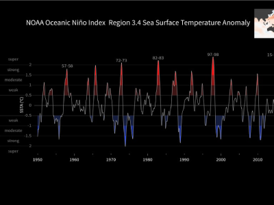 Plot of the Oceanic Niño Index from 1950-2018