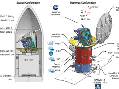 Aquarius/SAC-D - stowed and deployed configurations