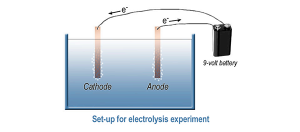 Setup for electrolysis experiment
