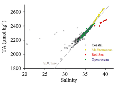 Total alkalinity-salinity distributions in the open ocean