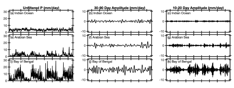 Time series graphs and wavelets