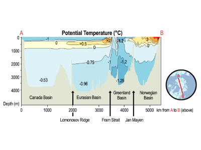 Distribution of potential temperature across the Arctic Ocean