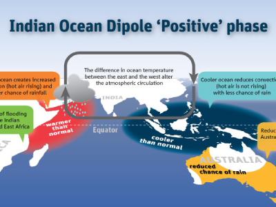 Indian Ocean Dipole positive phase diagram