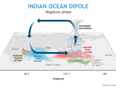 Indian Ocean Dipole, negative phase