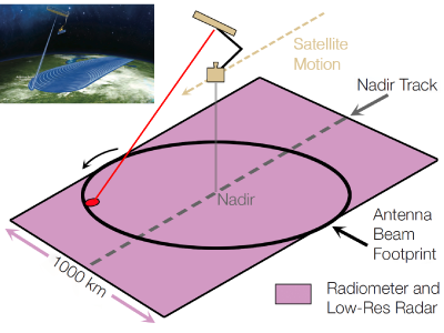 SMAP measurement geometry showing radiometer and low-resolution radar swath